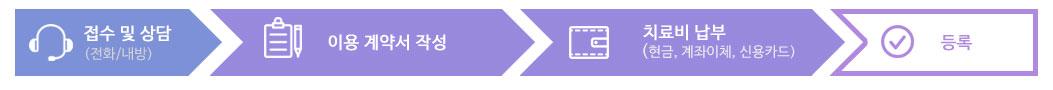 >접수 및 상담(전화, 내방) → 이용 계약서 작성 → 치료비 납부(현금, 계좌이체, 신용카드) → 등록